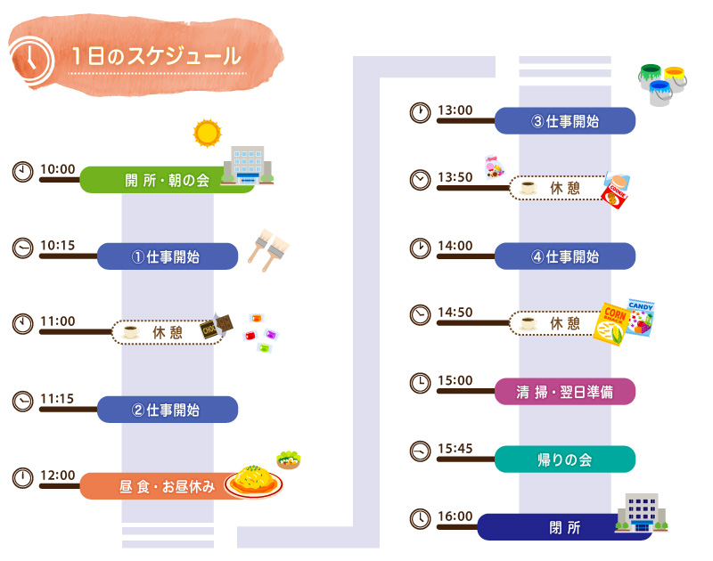 1日のスケジュール(図)